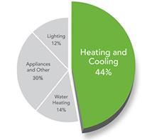 home-energy-chart
